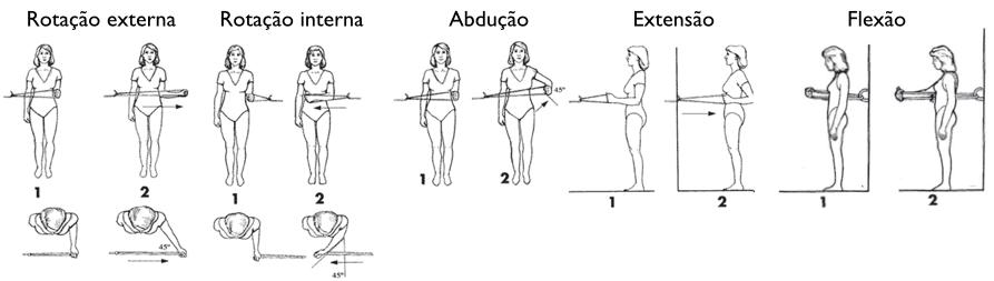 Exemplo de fortalecimento do manguito rotador